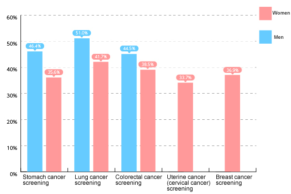 "Cancer screening percentages (ages 40 to 69; uterine cancer (cervical cancer) screening: Ages 20 to 69; source: ""Overview of Comprehensive Survey of Living Conditions in 2016"", Ministry of Health, Labour and Welfare, Japan)"