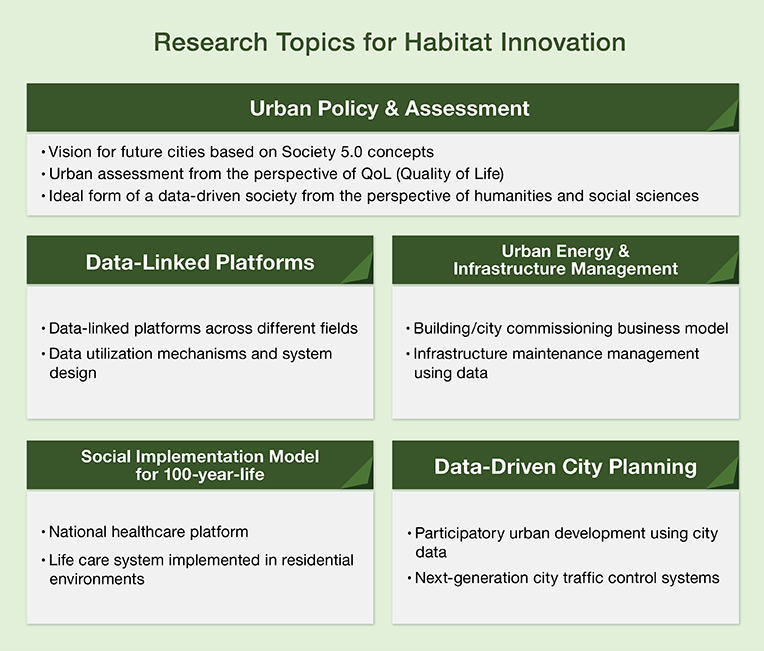 Urban development under Super Smart Society (Society 5 0