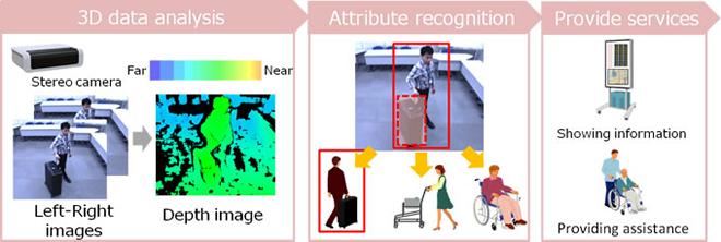 Hitachi develops technology capable of estimating demographic
