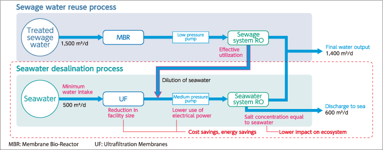 Hitachi's revolutionary seawater desalination system using