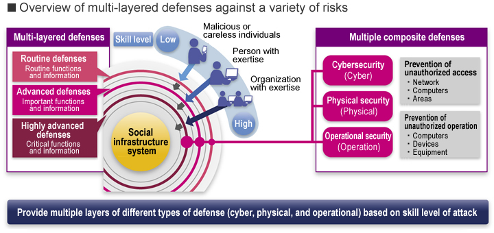 Overview of multi-layered defenses against a variety of risks
