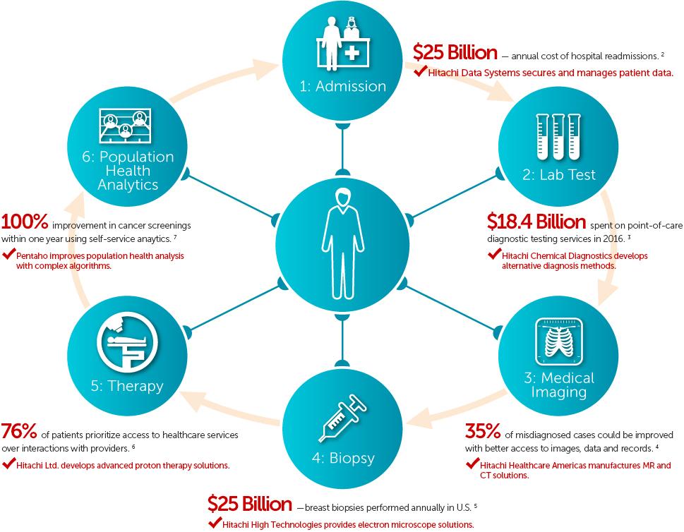 Life & Economy   Healthcare Solutions : Social Innovation